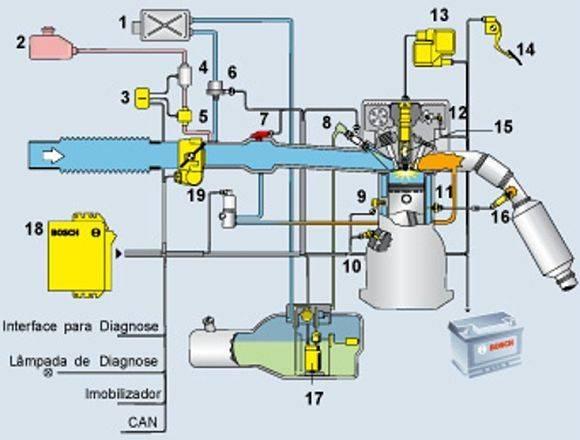 Injeção eletrônica BOSCH Flex Fuel